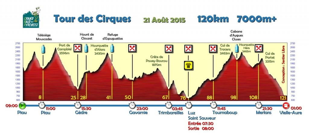Profil Tour 2015 1.6